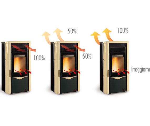 Son estufas que pueden distribuir el calor a otras estancias e incluso regular caudal y termostatizar por zonas